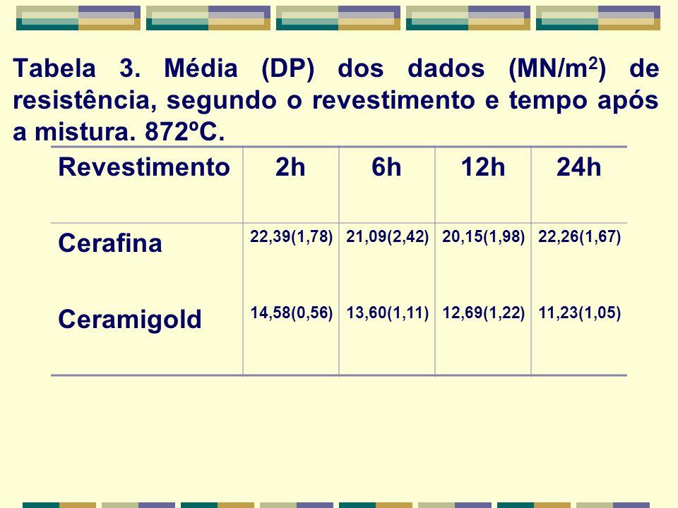 Tabela 3. Média (DP) dos dados (MN/m2) de resistência, segundo o revestimento e tempo após a mistura. 872ºC.