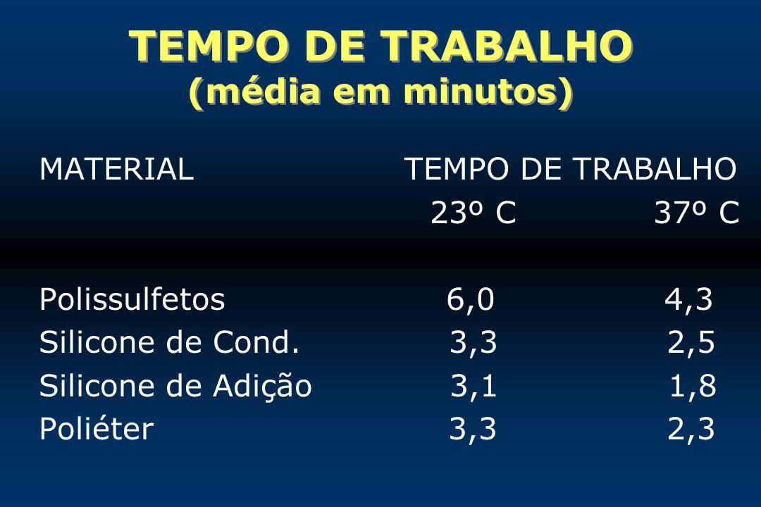 TEMPO DE TRABALHO (média em minutos)