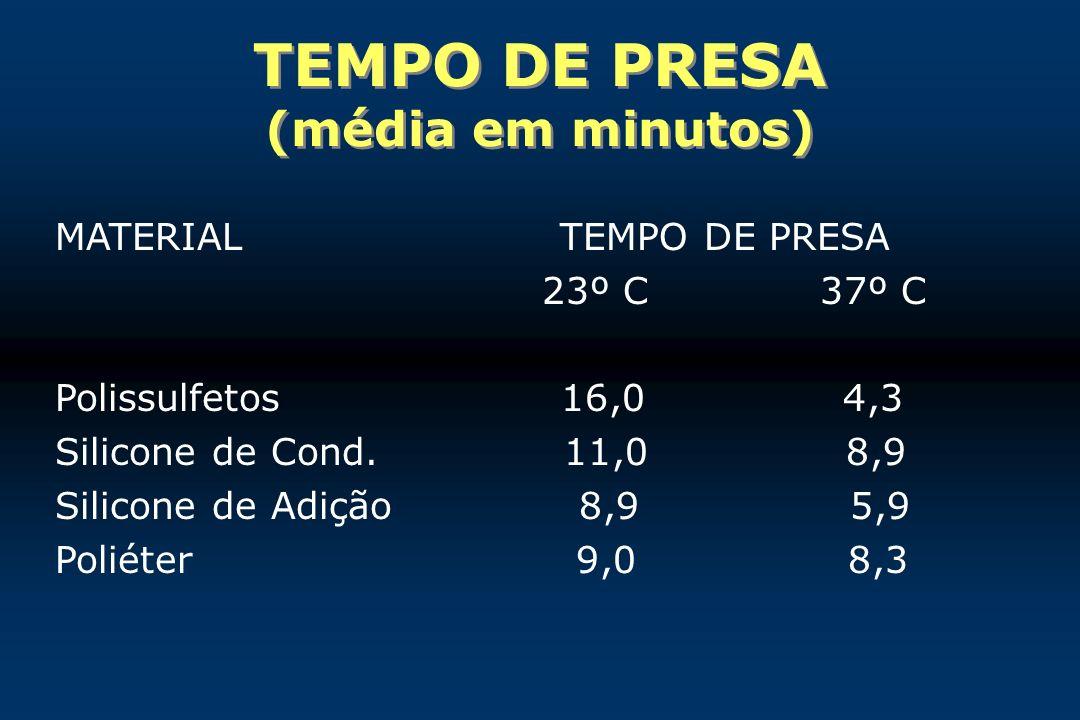 TEMPO DE PRESA (média em minutos)
