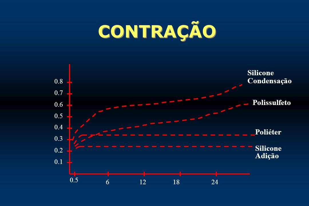 CONTRAÇÃO Silicone Condensação Polissulfeto Poliéter Silicone Adição