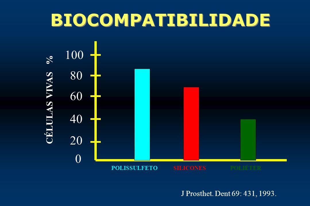 BIOCOMPATIBILIDADE 100 80 60 40 20 CÉLULAS VIVAS %