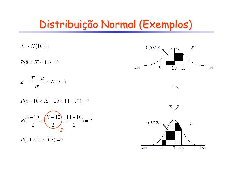 Distribuição Normal (Exemplos)