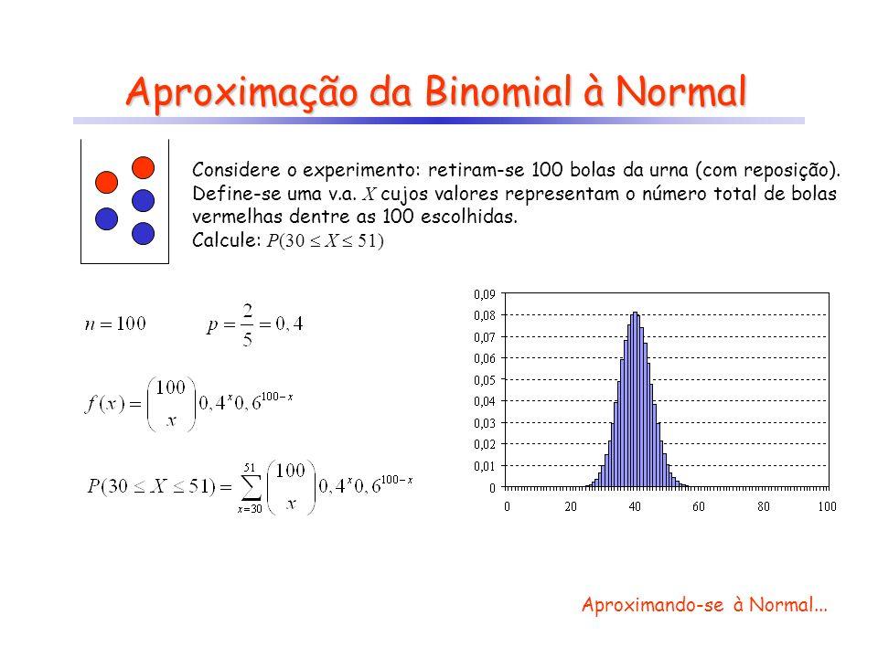 Aproximação da Binomial à Normal