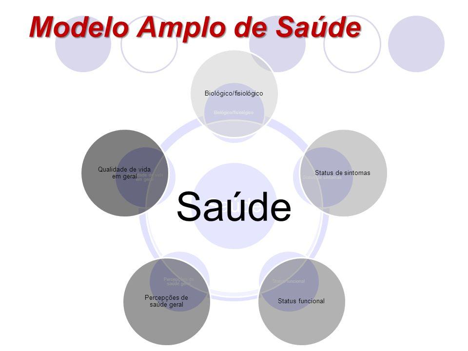 Modelo Amplo de Saúde Saúde Biológico/fisiológico Status de sintomas