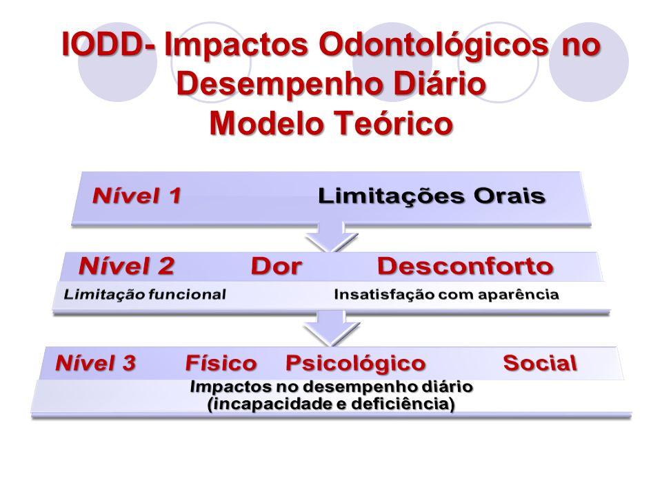 IODD- Impactos Odontológicos no Desempenho Diário Modelo Teórico