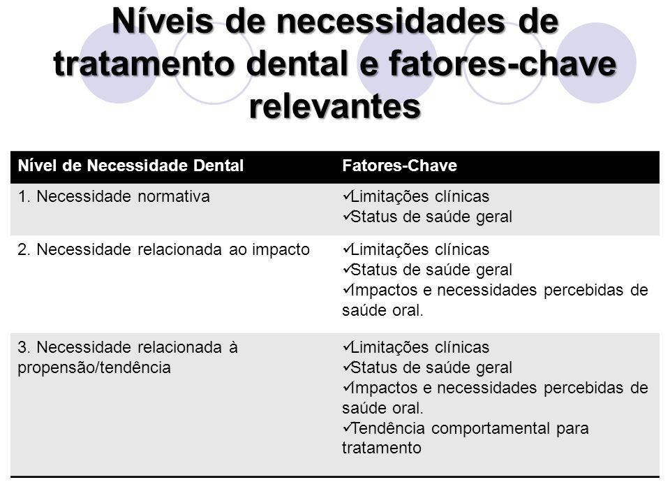 Níveis de necessidades de tratamento dental e fatores-chave relevantes