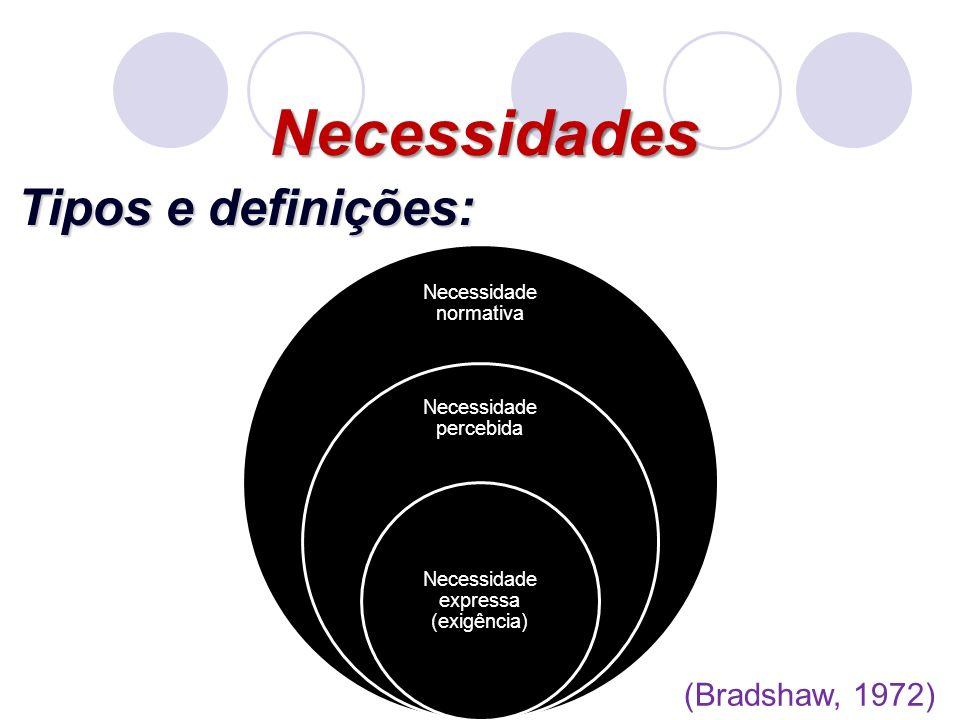 Necessidades Tipos e definições: (Bradshaw, 1972)