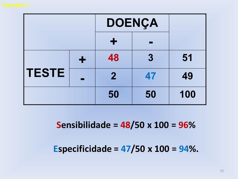 Exemplo 1. DOENÇA. + - TESTE. 48. 3. 51. 2. 47. 49. 50. 100. Sensibilidade = 48/50 x 100 = 96%