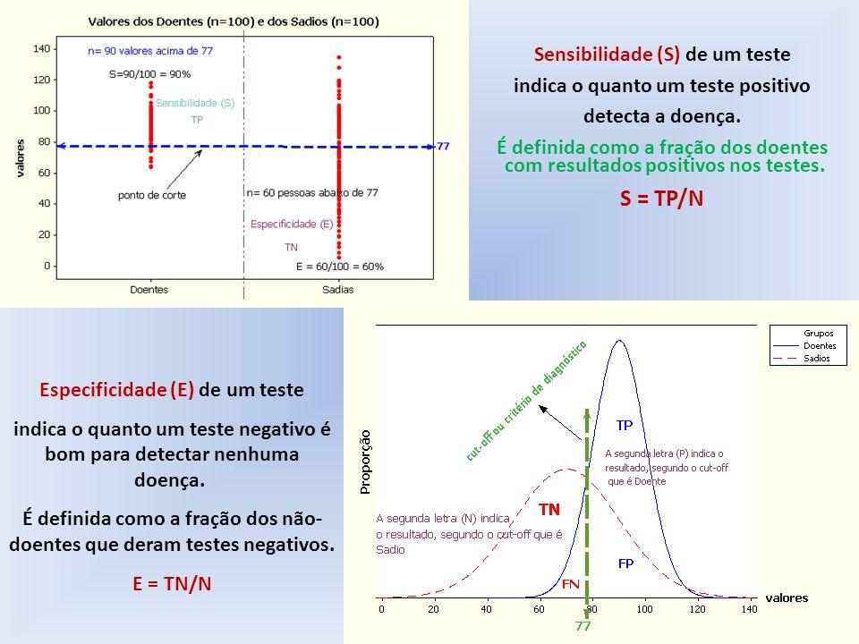 S = TP/N Sensibilidade (S) de um teste