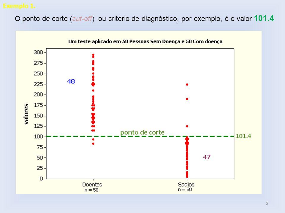 Exemplo 1. O ponto de corte (cut-off) ou critério de diagnóstico, por exemplo, é o valor 101.4