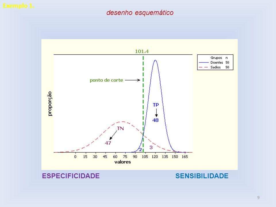 Exemplo 1. desenho esquemático ESPECIFICIDADE SENSIBILIDADE