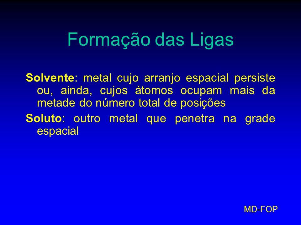 Formação das Ligas Solvente: metal cujo arranjo espacial persiste ou, ainda, cujos átomos ocupam mais da metade do número total de posições.