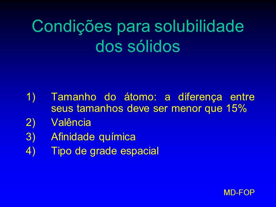 Condições para solubilidade dos sólidos
