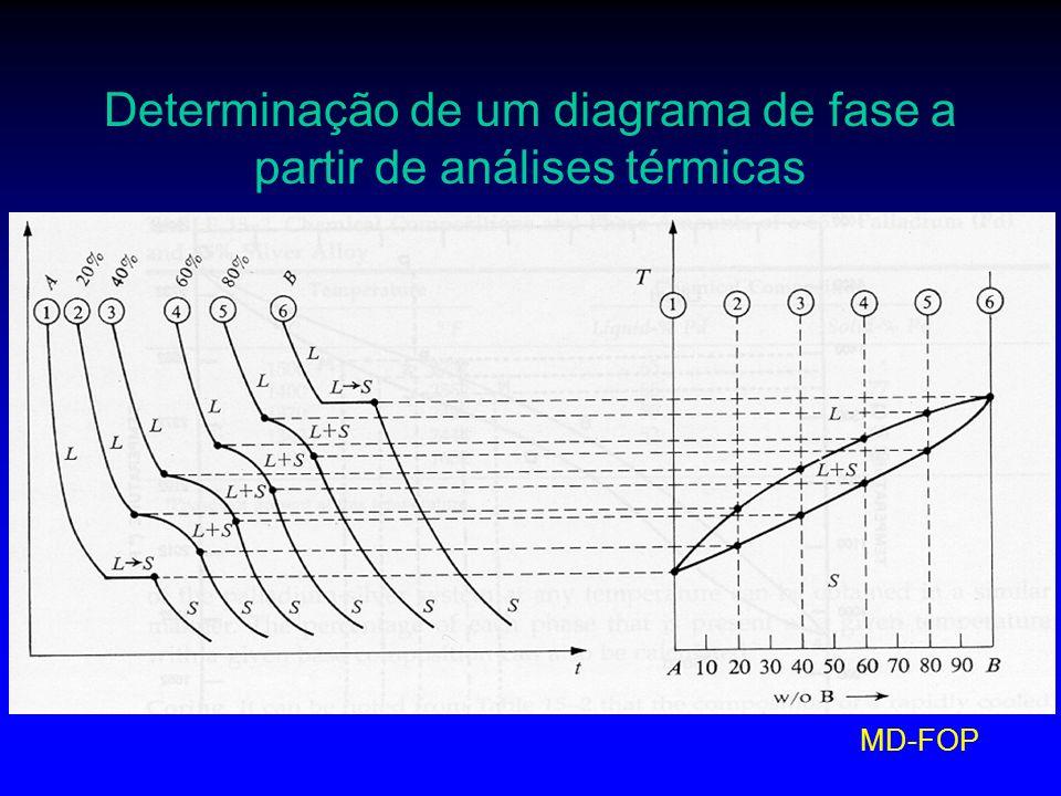 Determinação de um diagrama de fase a partir de análises térmicas
