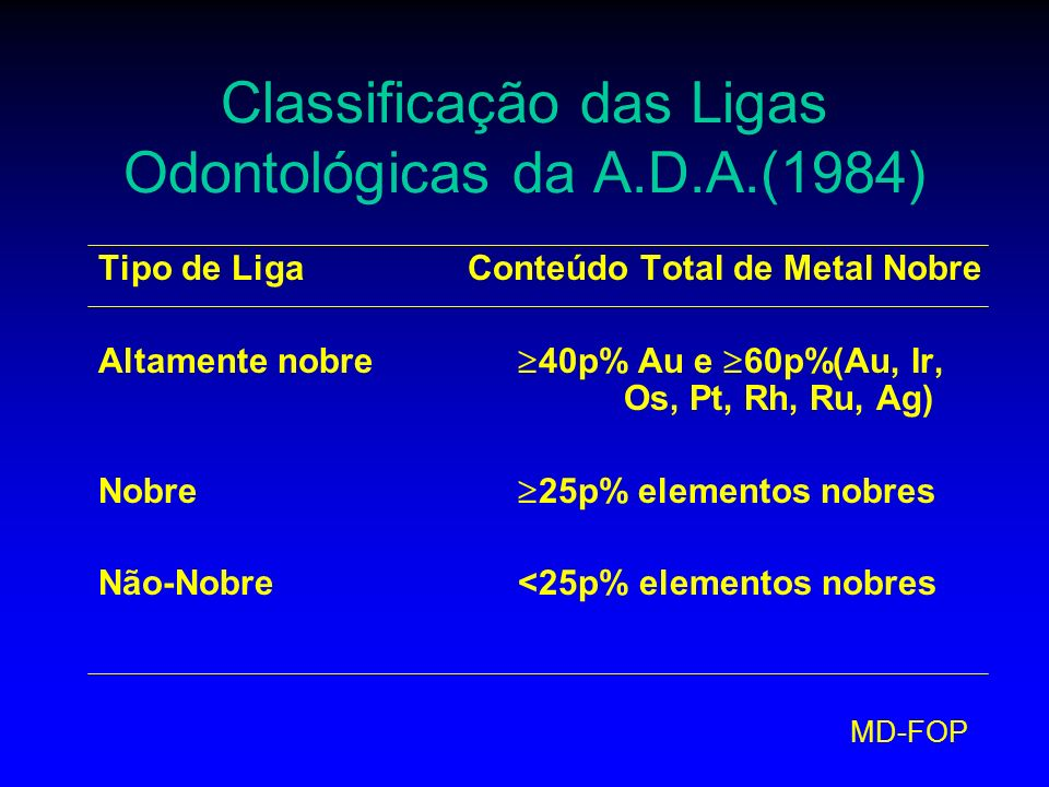 Classificação das Ligas Odontológicas da A.D.A.(1984)