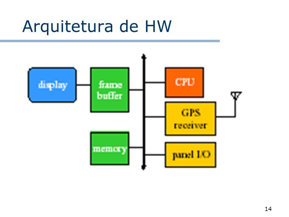 Arquitetura de HW