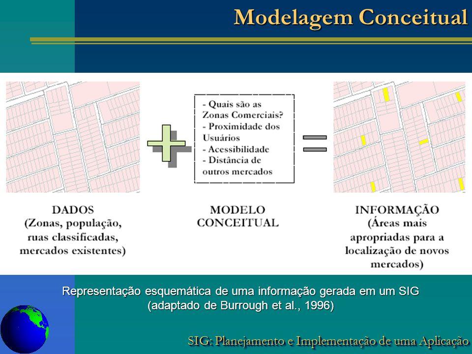 Modelagem Conceitual Representação esquemática de uma informação gerada em um SIG.