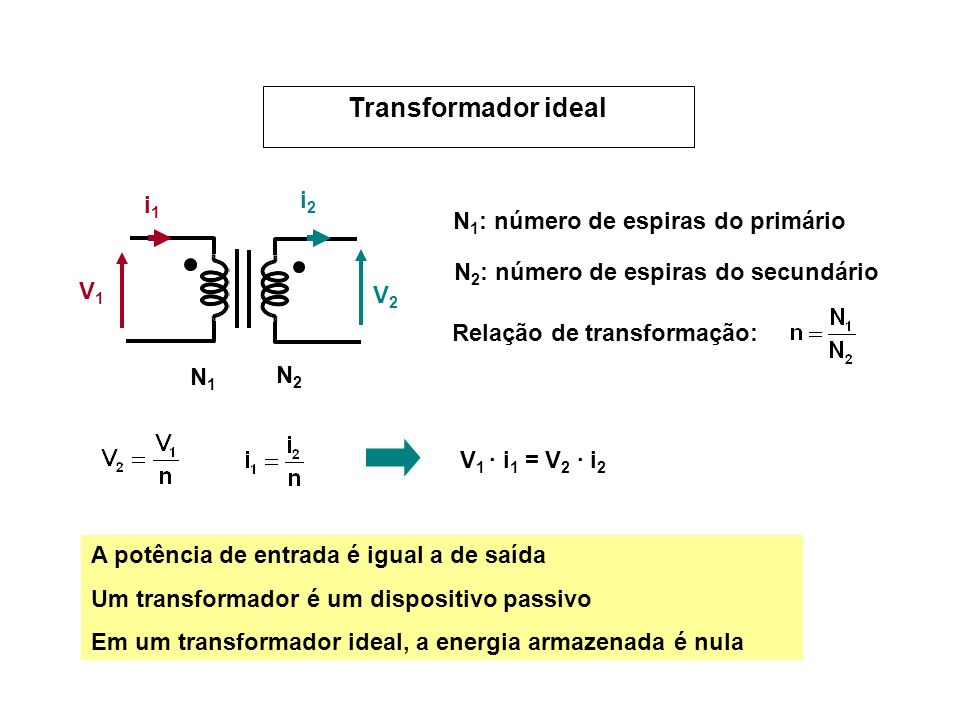 Transformador ideal i2 i1 N1: número de espiras do primário