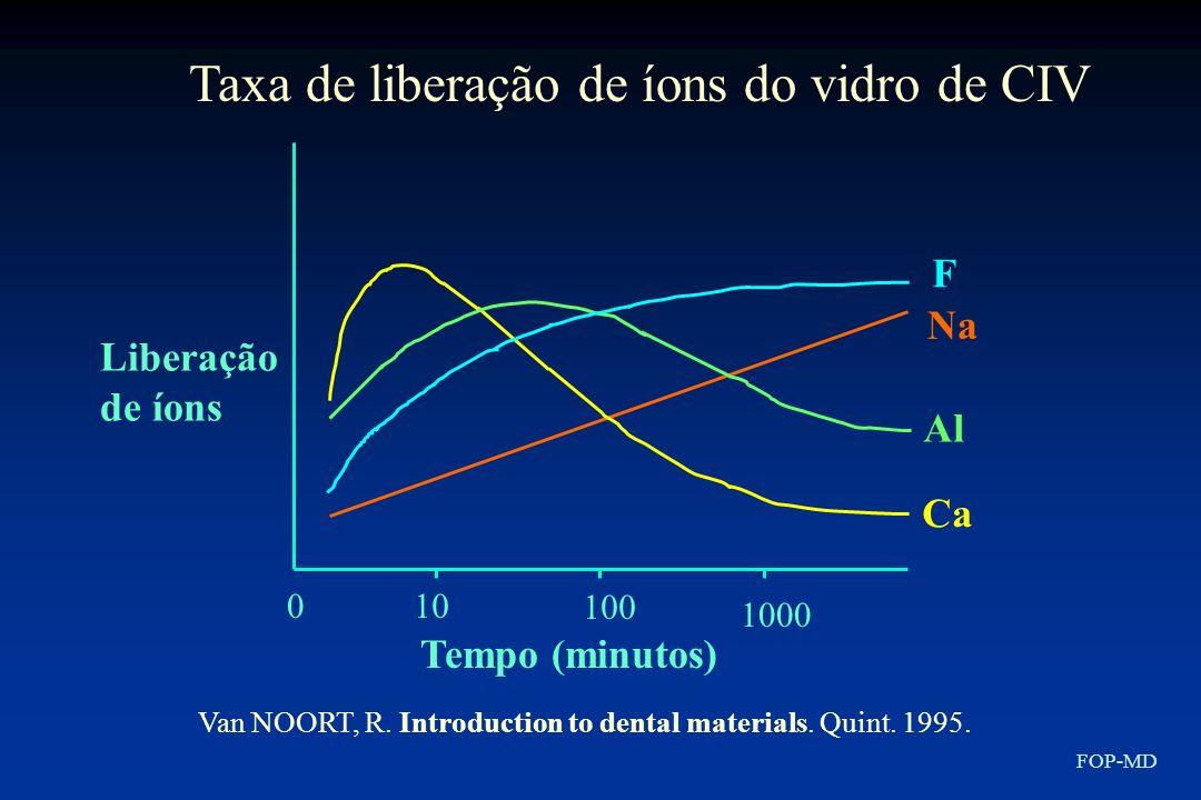 Taxa de liberação de íons do vidro de CIV