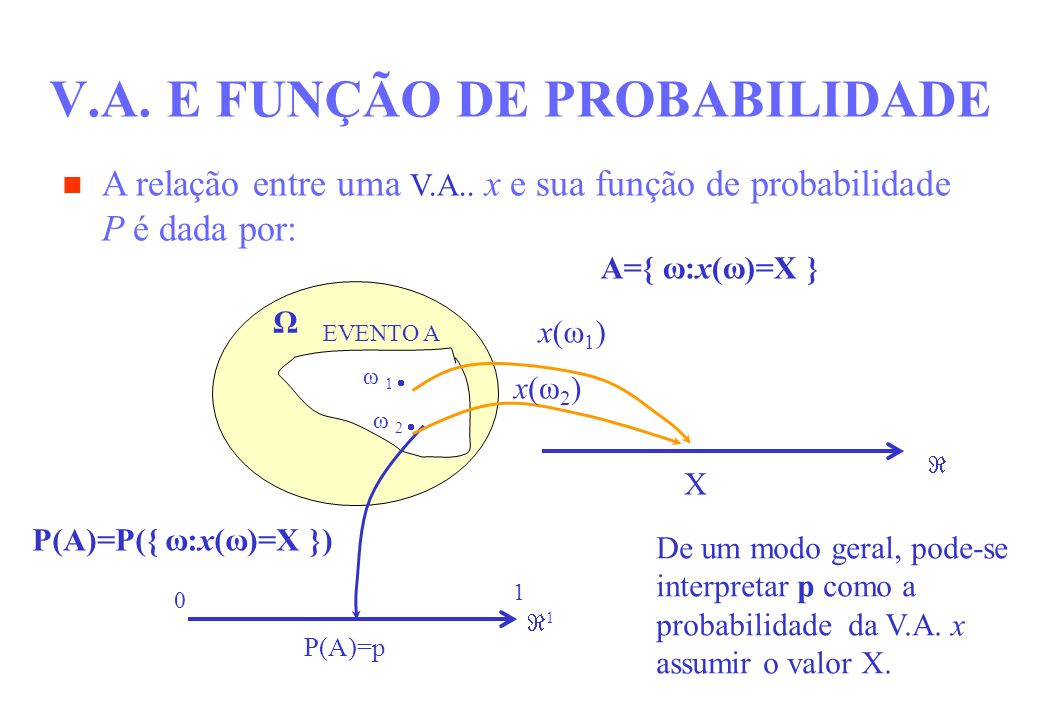 V.A. E FUNÇÃO DE PROBABILIDADE