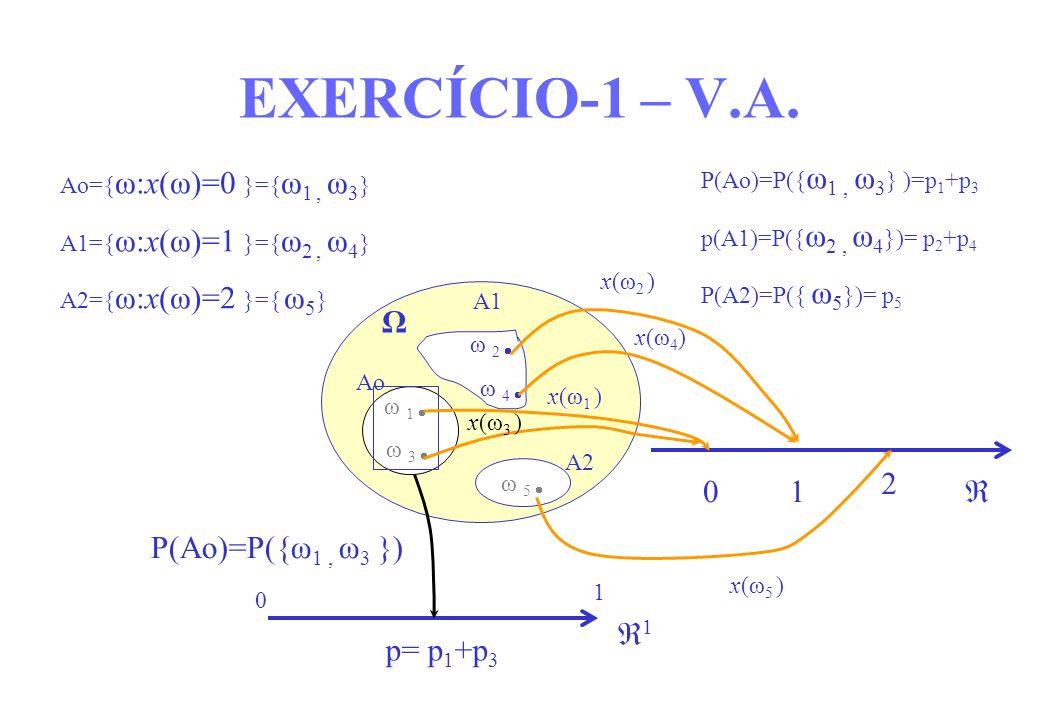 EXERCÍCIO-1 – V.A. Ω 2 1  P(Ao)=P({ω1 , ω3 }) 1 p= p1+p3