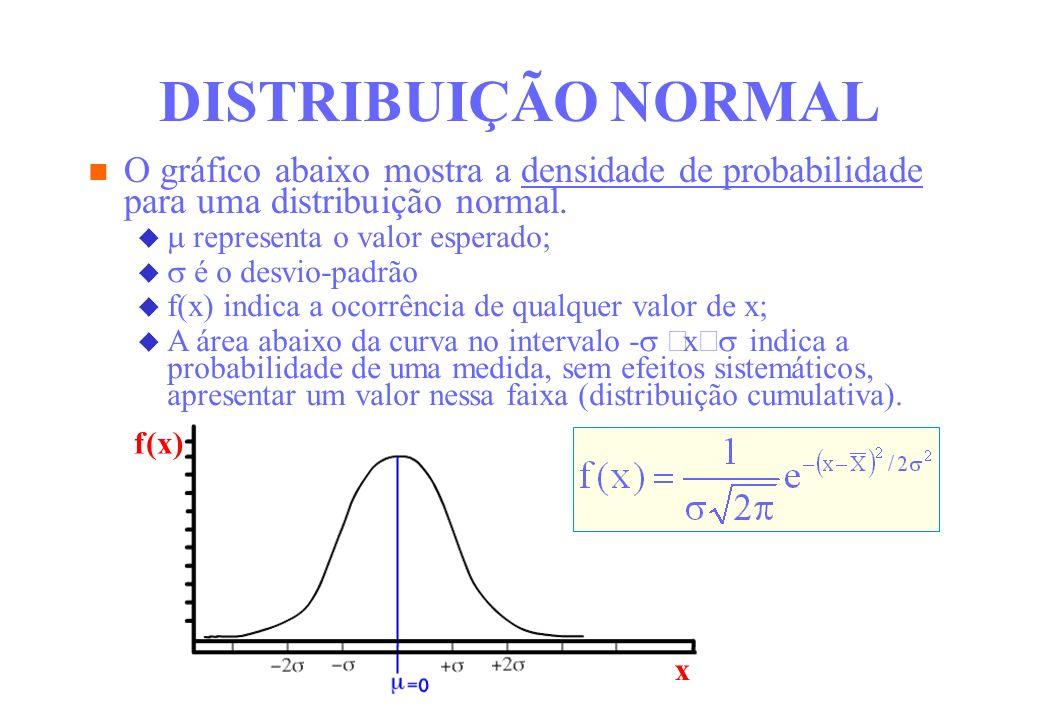 DISTRIBUIÇÃO NORMAL O gráfico abaixo mostra a densidade de probabilidade para uma distribuição normal.