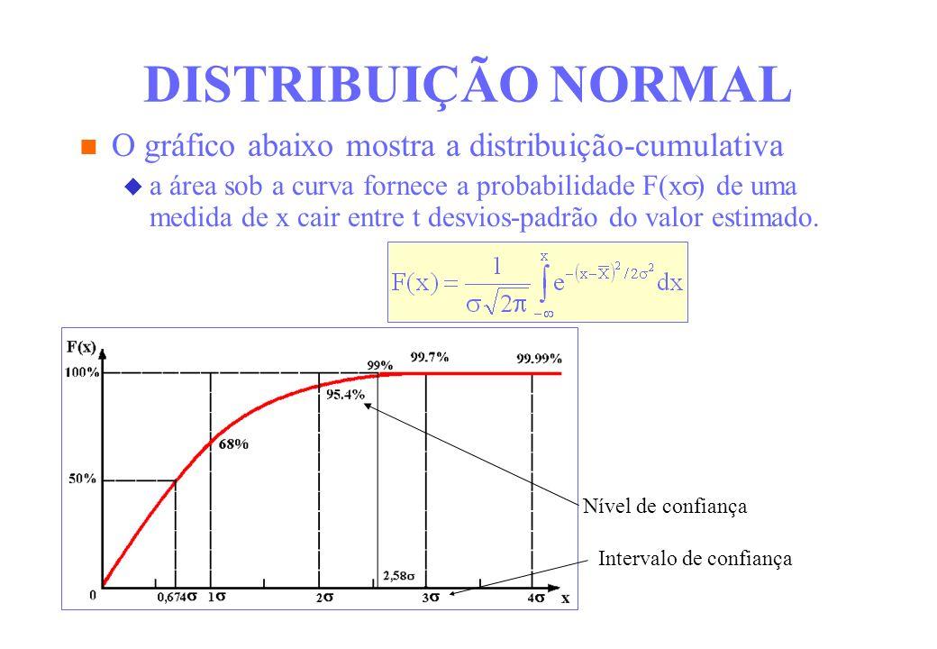 DISTRIBUIÇÃO NORMAL O gráfico abaixo mostra a distribuição-cumulativa