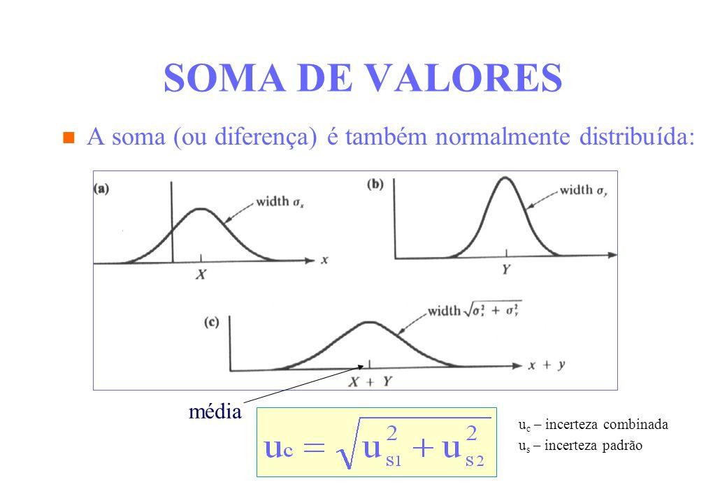 SOMA DE VALORES A soma (ou diferença) é também normalmente distribuída: média. uc – incerteza combinada.