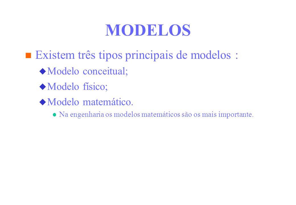 MODELOS Existem três tipos principais de modelos : Modelo conceitual;