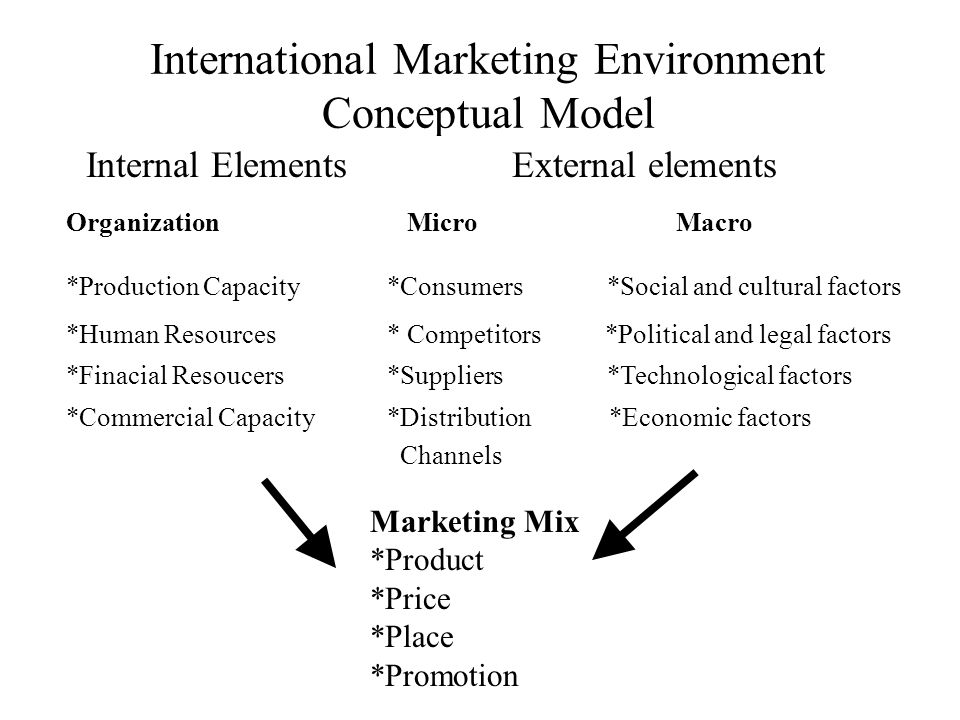 International Marketing Environment Conceptual Model