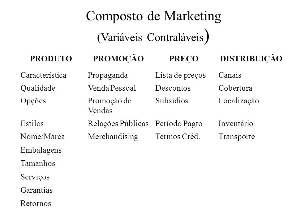 Composto de Marketing (Variáveis Contraláveis)
