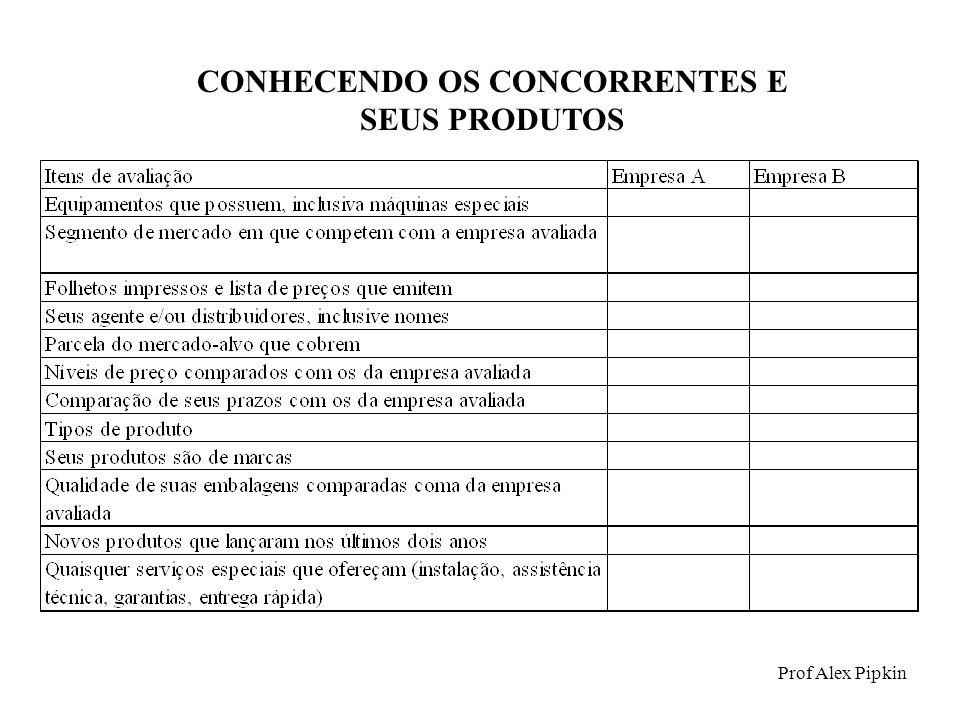 CONHECENDO OS CONCORRENTES E SEUS PRODUTOS