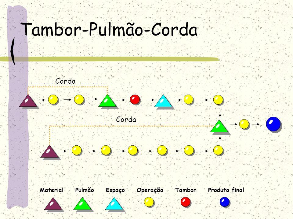 Tambor-Pulmão-Corda Corda