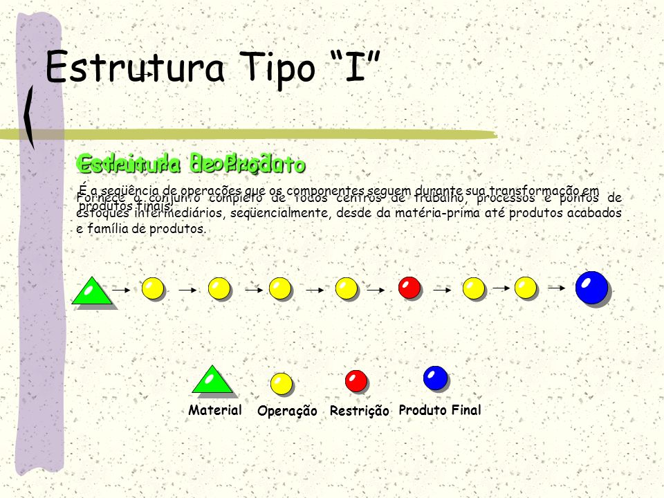 Estrutura Tipo I Cadeia de Produção Estrutura de Produto
