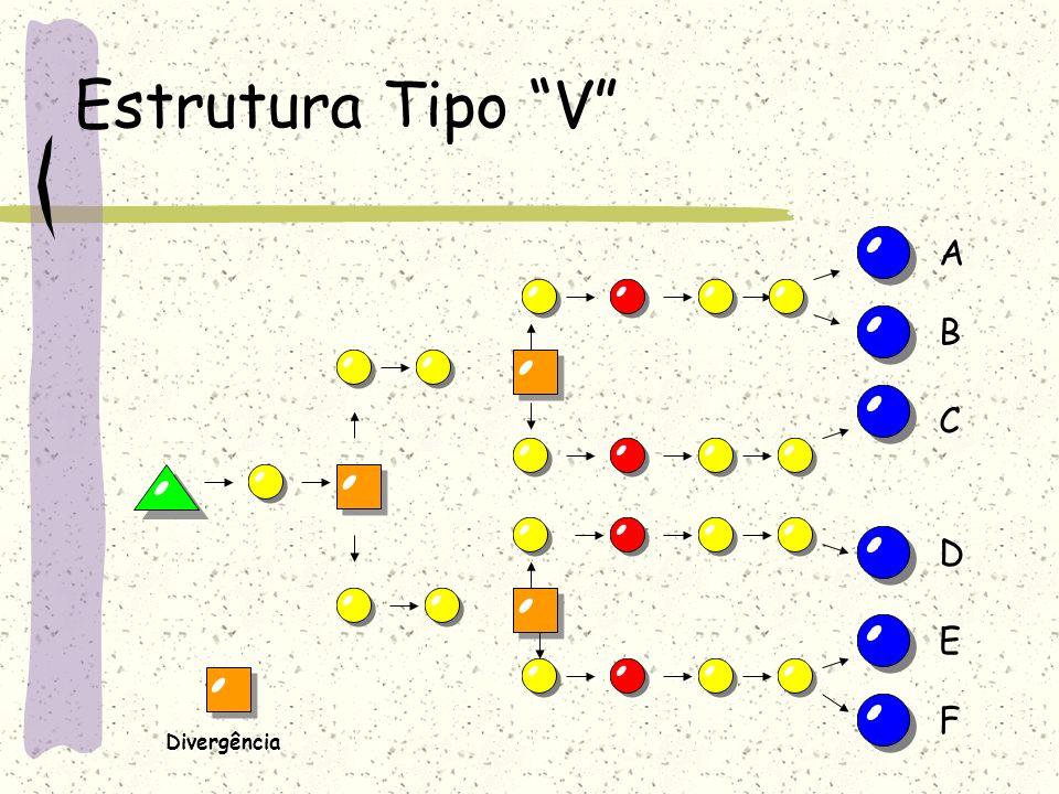 Estrutura Tipo V A B C D E Divergência F