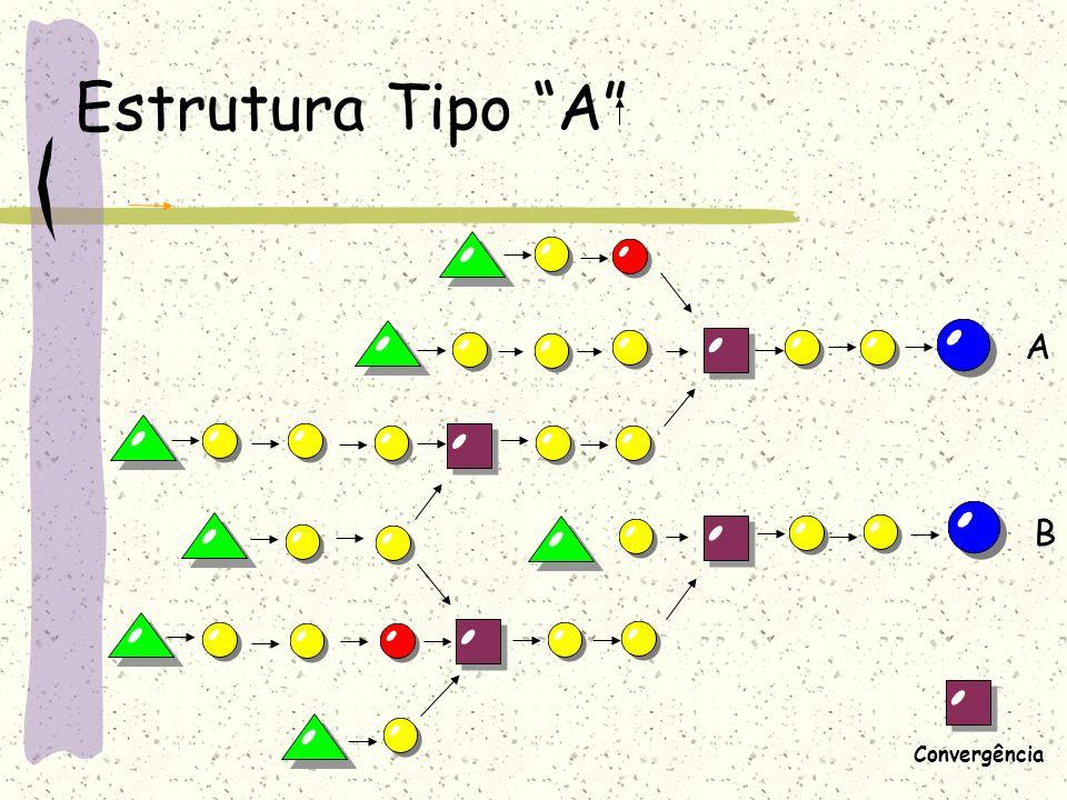 Estrutura Tipo A A B Convergência