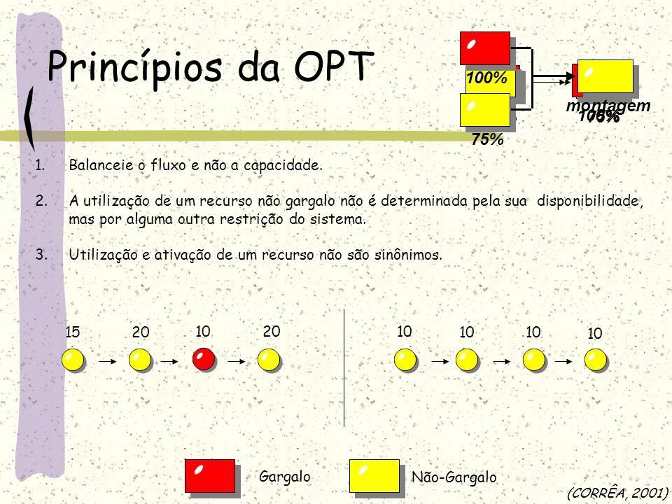Princípios da OPT 100% 75% montagem 100% 75% 100% 75%