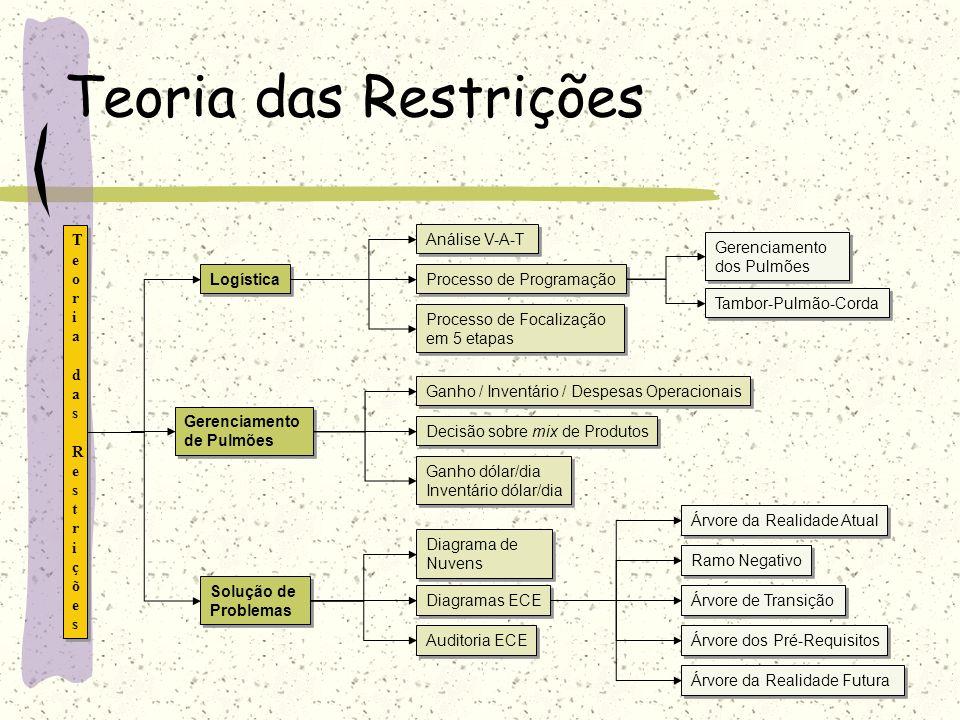 Teoria das Restrições Teoria das Restrições Solução de Problemas