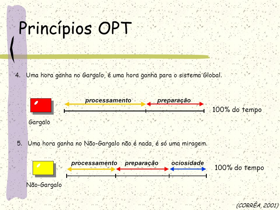 Princípios OPT 100% do tempo 100% do tempo