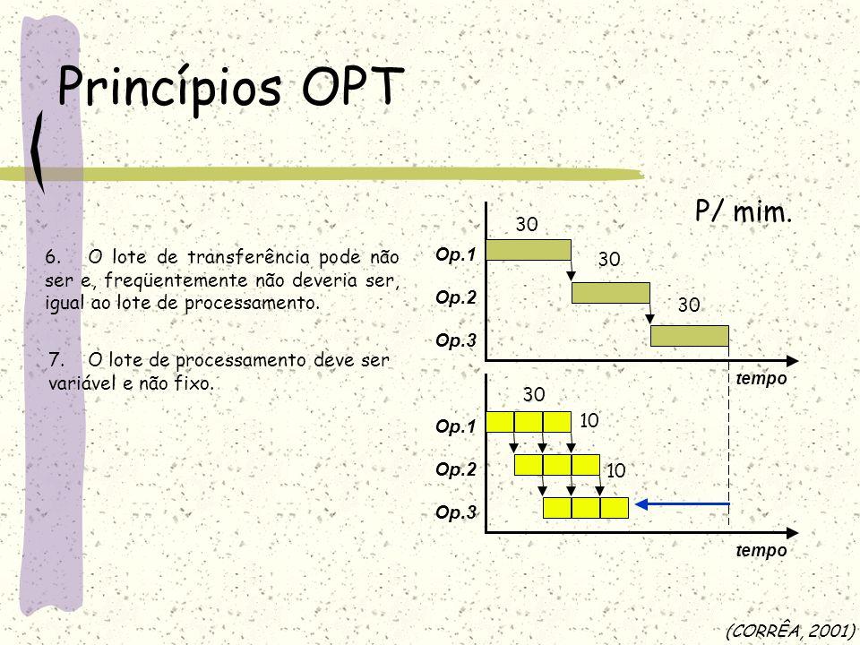 Princípios OPT P/ mim. Op.1. Op.2. Op.3. tempo. 30.