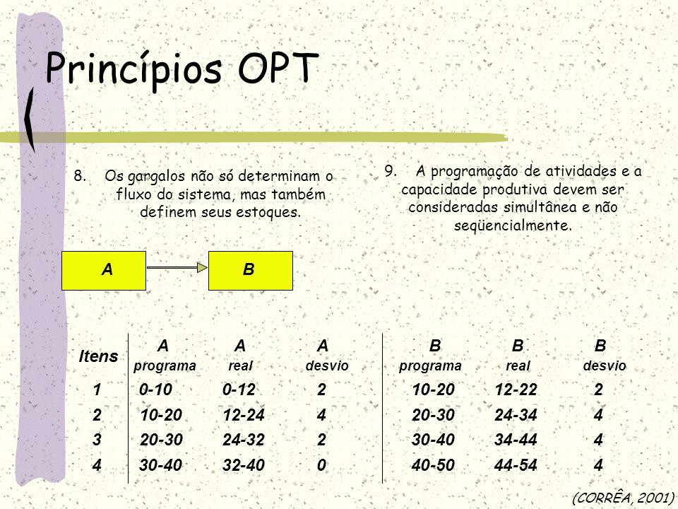 Princípios OPT A Itens 2 1 4 3 10 - 20 12 30 40 24 32 B 20 - 30 12 22