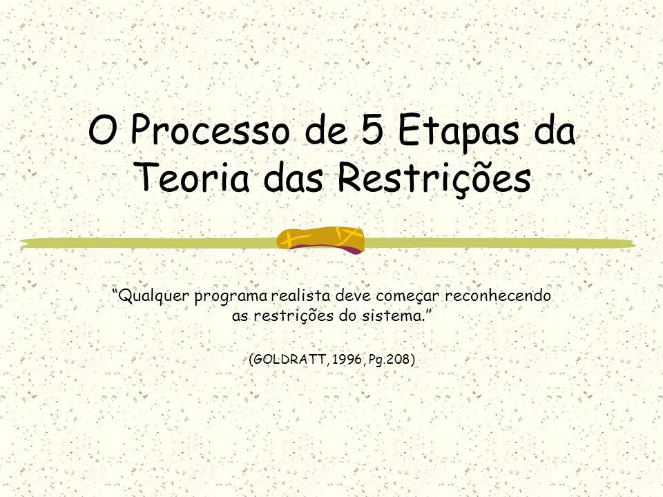 O Processo de 5 Etapas da Teoria das Restrições