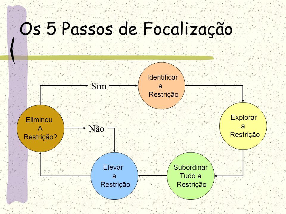 Os 5 Passos de Focalização