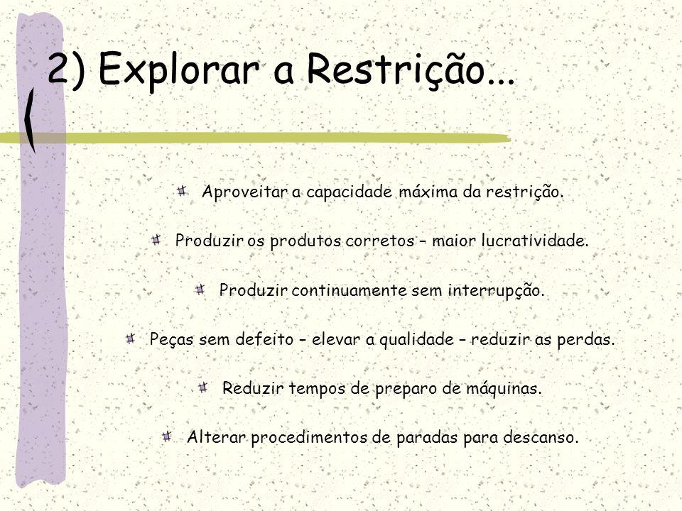 2) Explorar a Restrição... Aproveitar a capacidade máxima da restrição. Produzir os produtos corretos – maior lucratividade.