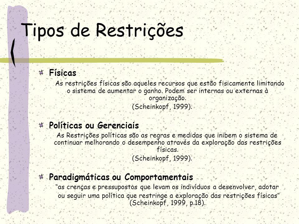 Tipos de Restrições Físicas Políticas ou Gerenciais