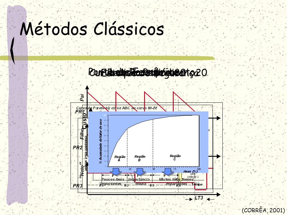Métodos Clássicos Curva de Pareto 80 - 20 Ponto de Ressuprimento