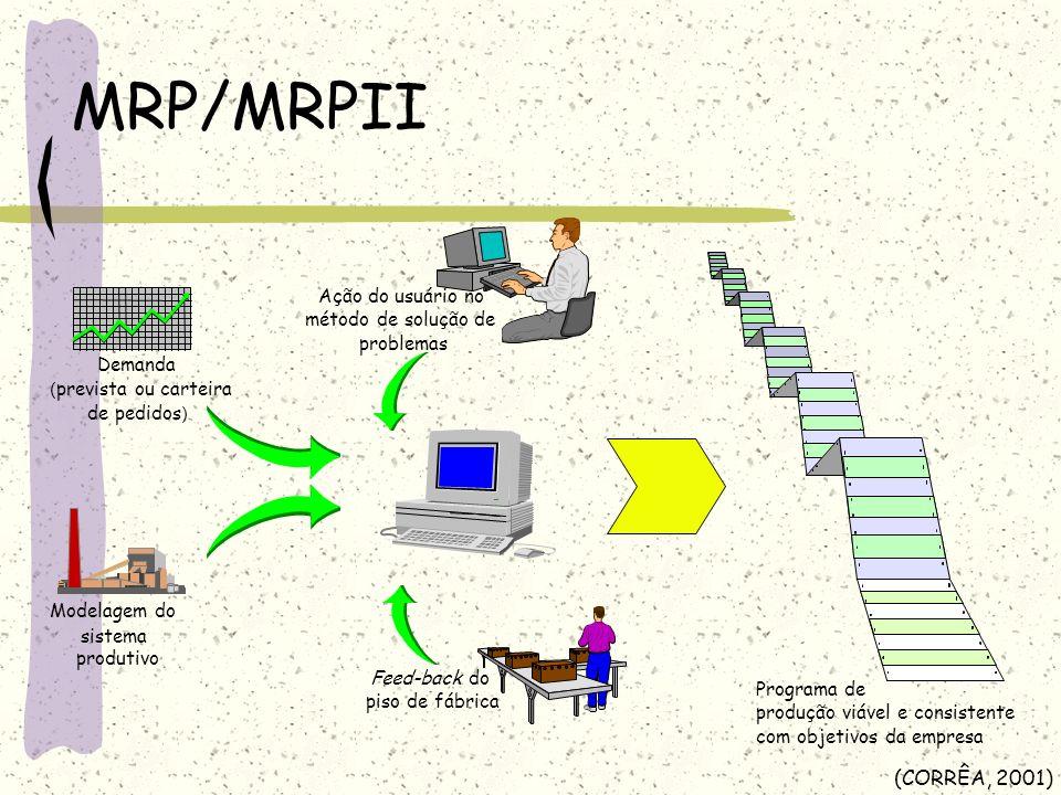 MRP/MRPII (CORRÊA, 2001) Ação do usuário no método de solução de