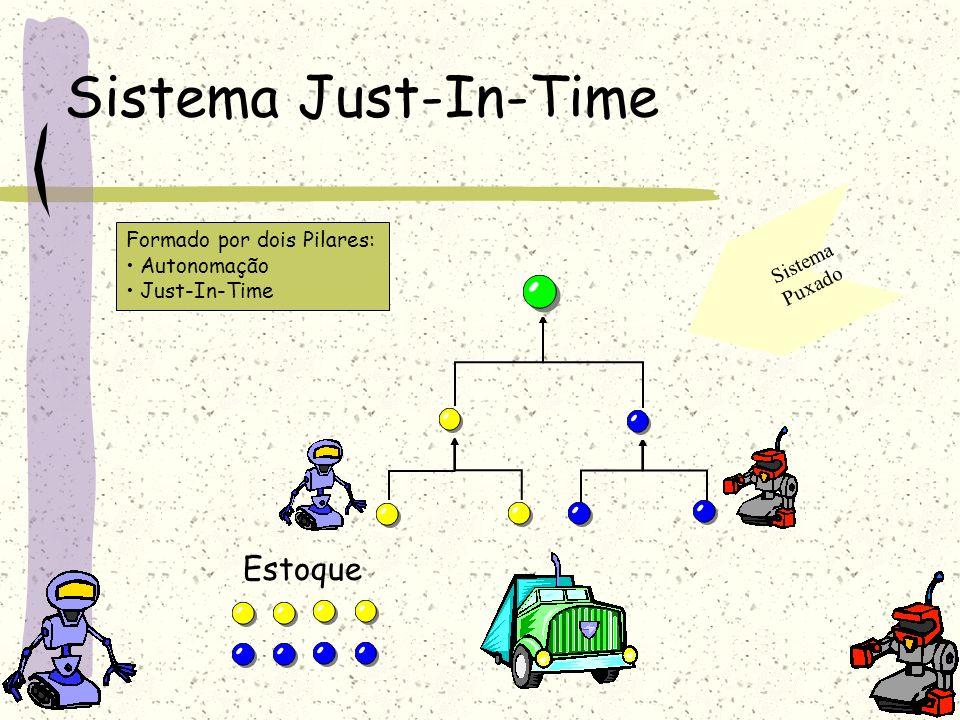Sistema Just-In-Time Estoque Formado por dois Pilares: Sistema
