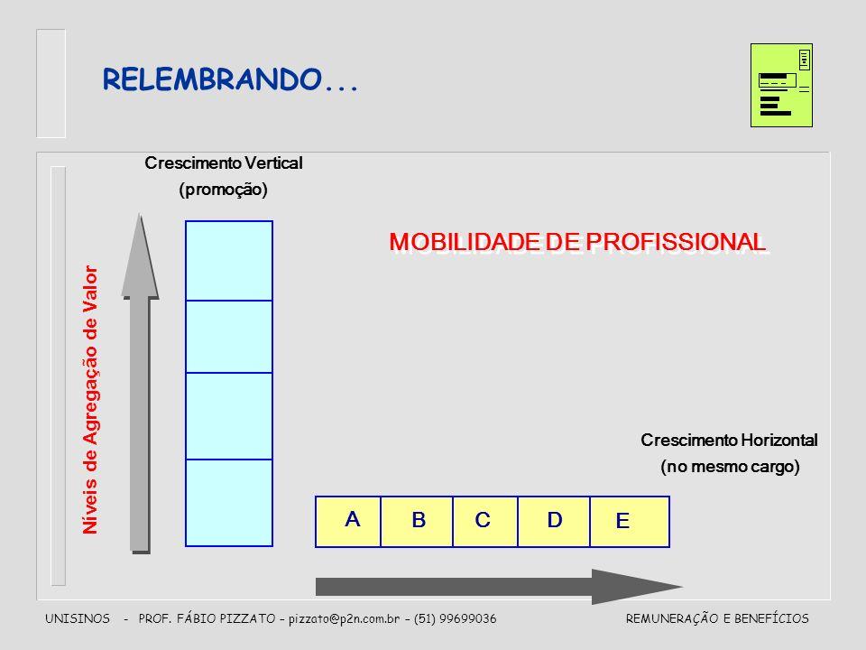 RELEMBRANDO... MOBILIDADE DE PROFISSIONAL A B C D E