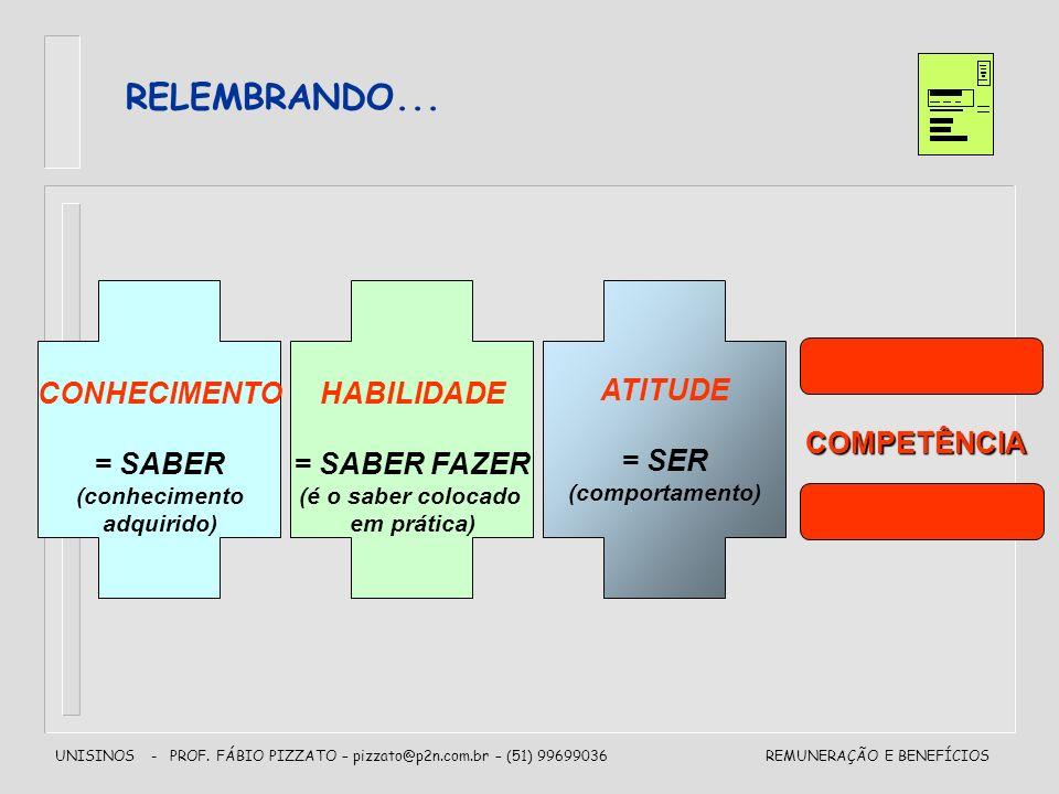 RELEMBRANDO... CONHECIMENTO = SABER HABILIDADE = SABER FAZER ATITUDE